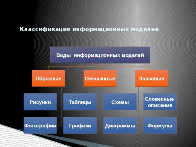 участки картинки классификация моделей что