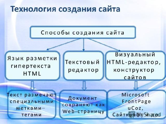 Методики создания сайтов описание создания сайта на битрикс