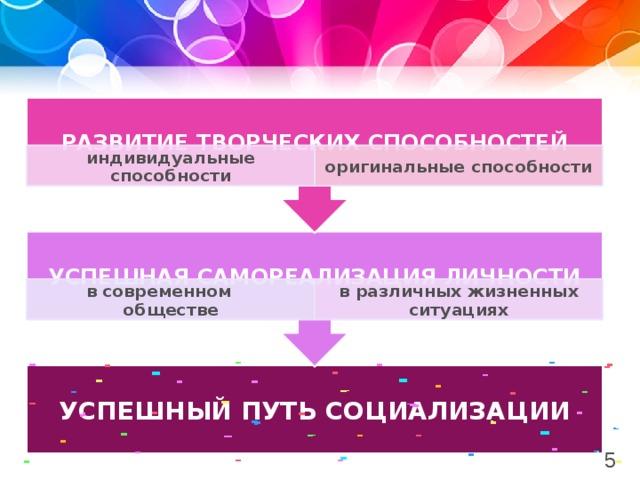 успешная самореализация личности РАЗВИТИЕ ТВОРЧЕСКИХ СПОСОБНОСТЕЙ индивидуальные способности оригинальные способности в современном обществе в различных жизненных ситуациях УСПЕШНЫЙ ПУТЬ СОЦИАЛИЗАЦИИ 5