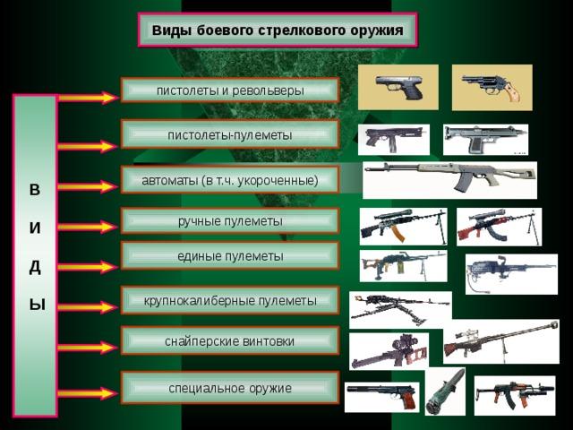 Виды боевого стрелкового оружия пистолеты  и револьверы  В   И   Д   Ы  пистолеты-пулеметы автоматы (в т.ч. укороченные) ручные пулеметы единые пулеметы крупнокалиберные пулеметы снайперские винтовки специальное оружие