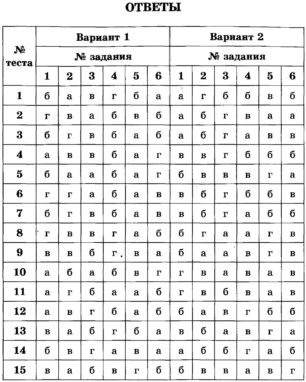 тест по физике 8 класс конденсация