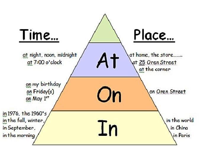 Предлоги времени в английском картинки