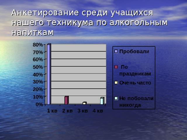 Анкетирование среди учащихся нашего техникума по алкогольным напиткам