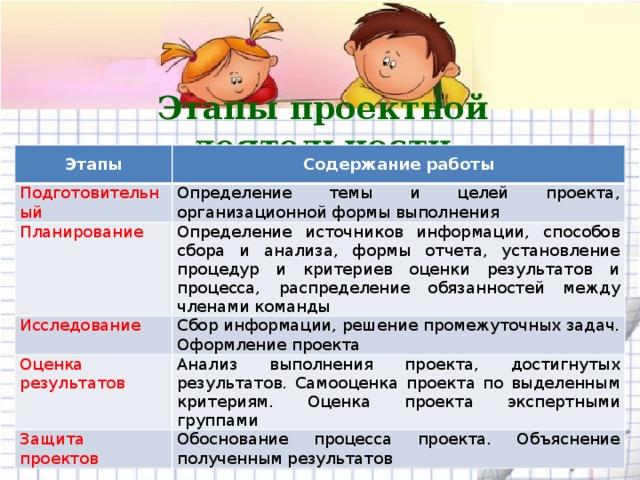 Реферат проектная деятельность на уроках русского языка 3