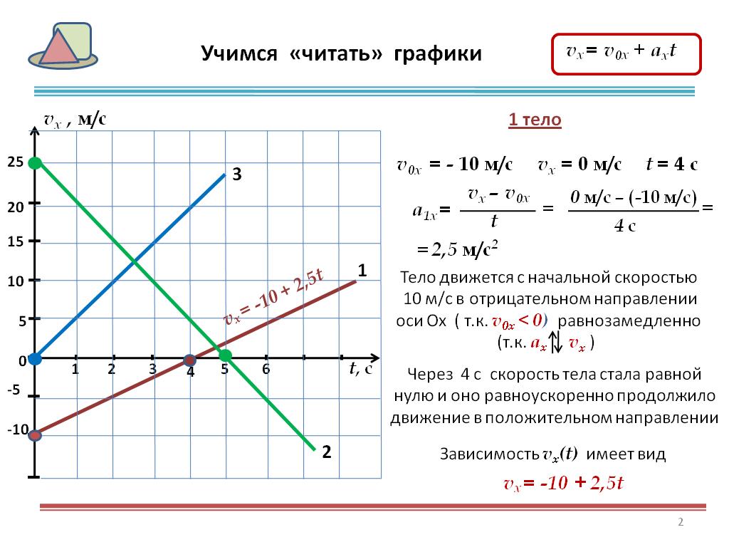 Графическое решение задач по физике 7 класс задачи егэ по математике онлайн решение с
