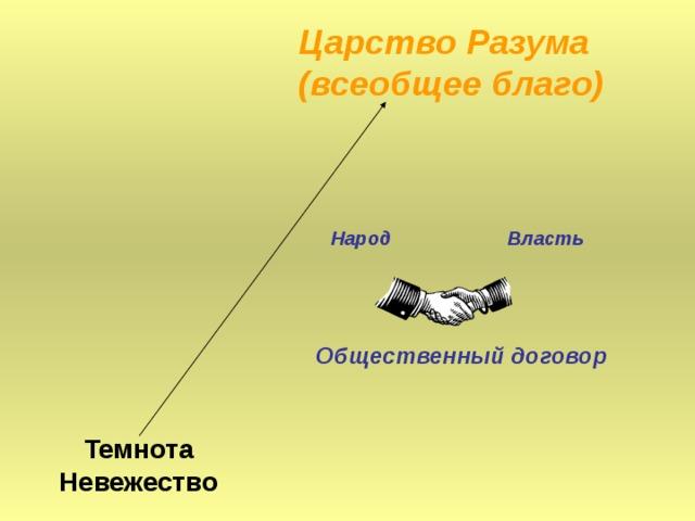 Царство Разума (всеобщее благо) Народ Власть Общественный договор Темнота Невежество
