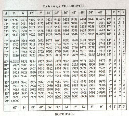 таблица брадиса синус и косинус картинки огромной руке, которую