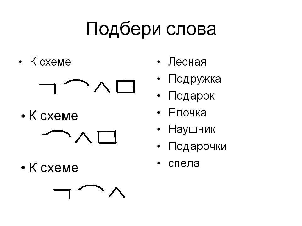 четыре схемы для разбора слов по составу картинки википедии есть статьи