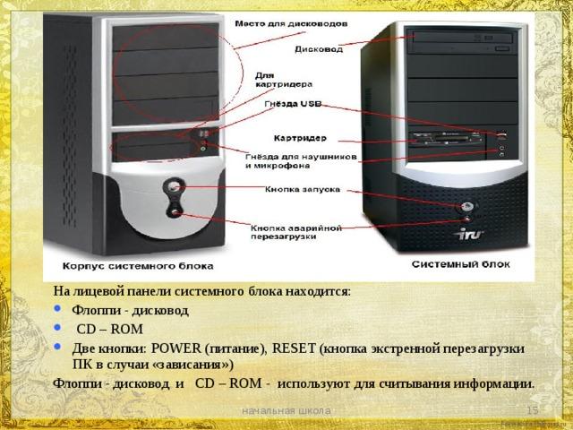 На лицевой панели системного блока находится: Флоппи - дисковод  CD – ROM Две кнопки: POWER ( питание), RESET ( кнопка экстренной перезагрузки ПК в случаи «зависания») Флоппи - дисковод и CD – ROM - используют для считывания информации. начальная школа
