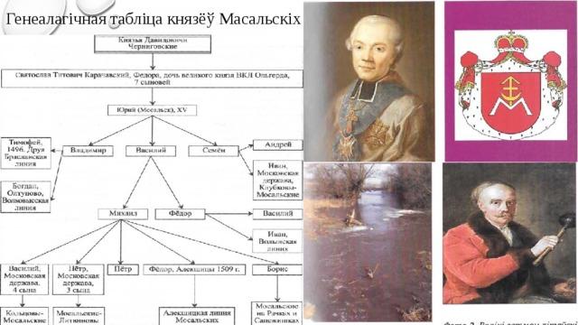 Генеалагічная табліца князёў Масальскіх