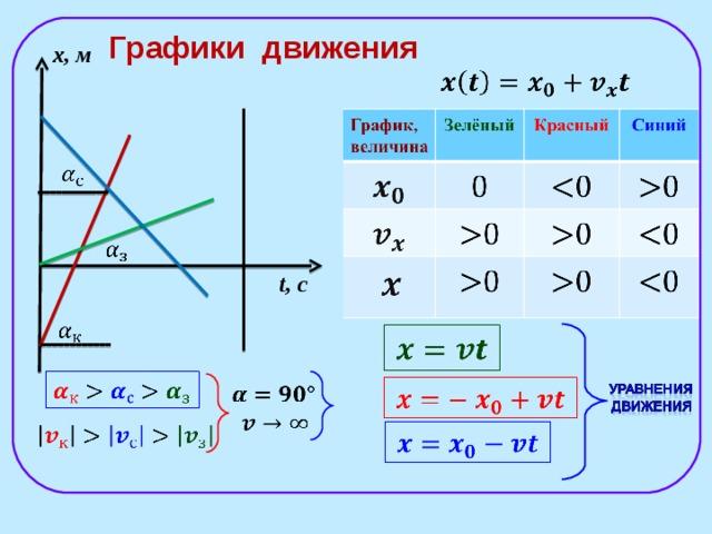 Решение задач графическое представление движения химия решение задач растворы