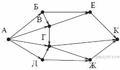 Практическая работа графические информационные модели дипломная работа разработка коллекции модели