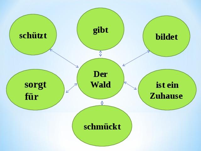 Описание картинки экология по немецки
