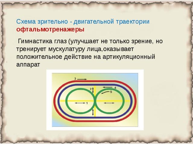 Схема зрительно - двигательной траектории офтальмотренажеры  Гимнастика глаз (улучшает не только зрение, но тренирует мускулатуру лица,оказывает положительное действие на артикуляционный аппарат