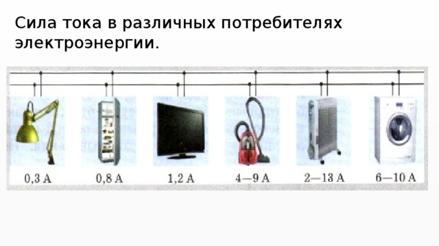 Сила тока в различных потребителях электроэнергии.