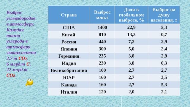 Страна США Выброс млн.т 1400 Китай Доля в глобальном выбросе, % 810 Россия Выброс на душу населения, т 22,9 Япония 440 13,3 5,3 0,7 300 Германия 7,2 235 Индия 2,9 5,0 Великобритания 230 2,4 3,8 160 ЮАР 2,9 3,8 0,3 160 Канада 2,7 Италия 2,7 160 2,7 120 2,7 3,5 5,3 2,0 2,1 Выброс углеводородов в атмосферу. Каждая тонна углерода в атмосферу эквивалентна 3,7 т СО 2 , 6 млрд.т С , 22 млрд.т СО 2 .