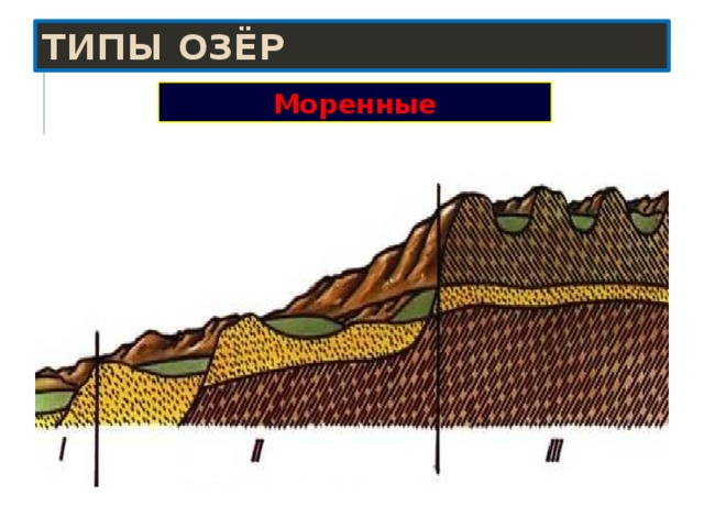 Типы озёр Моренные