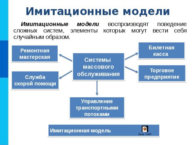 Имитационные модели воспроизводят работу работа моделью обнаженная