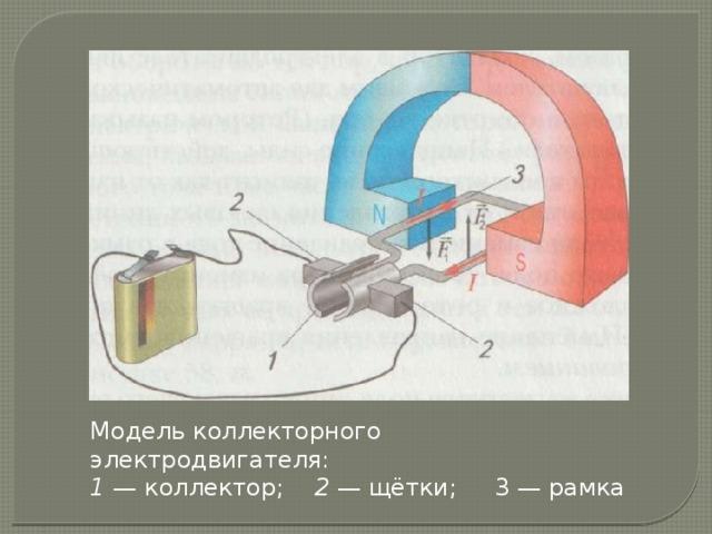 Модель коллекторного электродвигателя: 1 — коллектор; 2 — щётки; 3 — рамка