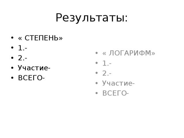 Результаты: « СТЕПЕНЬ» 1.- 2.- Участие- ВСЕГО- « ЛОГАРИФМ» 1.- 2.- Участие- ВСЕГО-