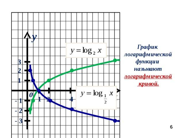 y График логарифмической функции называют логарифмической  кривой.  3 2 1 x 0 2 1 4 - 1 8 - 2 - 3