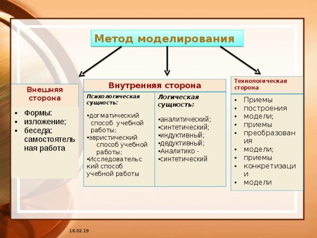 моделирование методика работы с моделями