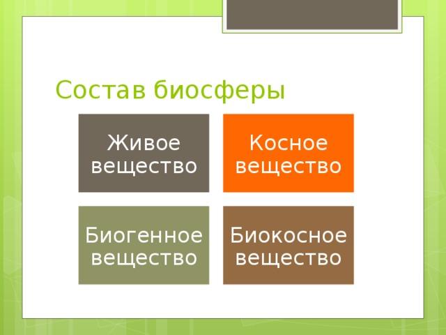 Состав биосферы Живое вещество Косное вещество Биогенное вещество Биокосное вещество