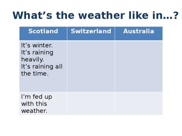 What's the weather like in…? Scotland Switzerland It's winter. Australia It's raining heavily. I'm fed up with this weather. It's raining all the time.