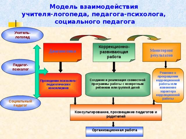 модели коррекционной работы