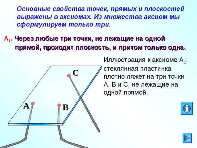 Основные свойства точек, прямых и плоскостей выражены в аксиомах. Из множества аксиом мы сформулируем только три.  А 1 .  Через любые три точки, не лежащие на одной  прямой, проходит плоскость, и притом только одна. Иллюстрация к аксиоме А 1 : стеклянная пластинка плотно ляжет на три точки А, В и С, не лежащие на одной прямой. C На кнопку « i » можно нажать несколько раз. A B 13