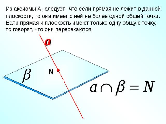Из аксиомы А 2 следует, что если прямая не лежит в данной плоскости, то она имеет с ней не более одной общей точки. Если прямая и плоскость имеют только одну общую точку, то говорят, что они пересекаются. a N Геометрия: Учеб. Для 10-11 кл. общеобразова. учреждений / Л.С.Атанасян, В.Ф.Бутузов, С.Б.Кадомцев и др. – 9-е изд., с изм. – М.: Просвящение, 2000. – 206 с.:ил. – ISBN 5-09-008612-5. 18