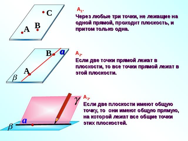 А 1 .  Через любые три точки, не лежащие на одной прямой, проходит плоскость, и притом только одна. C B A a B А 2 .  Если две точки прямой лежат в плоскости, то все точки прямой лежат в этой плоскости. A А 3 .  Если две плоскости имеют общую точку, то они имеют общую прямую, на которой лежат все общие точки этих плоскостей. a