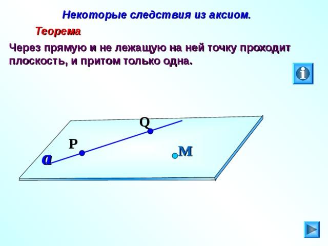 Некоторые следствия из аксиом.  Теорема Через прямую и не лежащую на ней точку проходит плоскость, и притом только одна. Q P М a