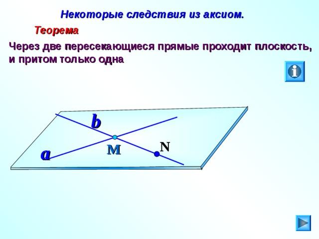 Некоторые следствия из аксиом.  Теорема Через две пересекающиеся прямые проходит плоскость, и притом только одна b N М a