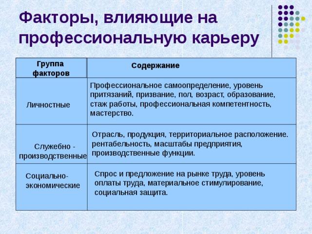 Группа факторов Содержание  Служебно - производственные