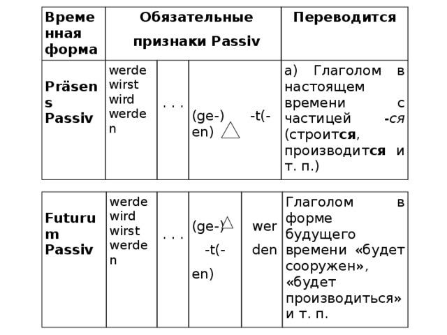 Временная форма Обязательные признаки Passiv  Präsens Passiv werde  wirst Переводится wird   . . . а) Глаголом в настоящем времени с частицей -ся (строит ся , производит ся и т. п.) werden   (ge-) -t(-en)  Futurum Passiv werde  wird  wirst   werden . . . (ge-) -t(-en) werden Глаголом в форме будущего времени «будет сооружен», «будет производиться» и т. п.