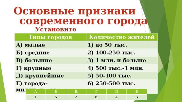 Основные признаки  современного города Установите соответствие: Типы городов Количество жителей А) малые 1) до 50 тыс. Б) средние 2) 100-250 тыс. В) большие 3) 1 млн. и больше Г) крупные 4) 500 тыс.-1 млн. Д) крупнейшие 5) 50-100 тыс. Е) города-миллионеры 6) 250-500 тыс. А Б 1 В 5 2 Г Д 6 Е 4 3