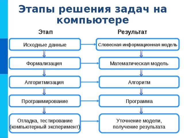 Решение задач на компьютере этапы решения задачи технологии решения педагогических задач взаимодействие
