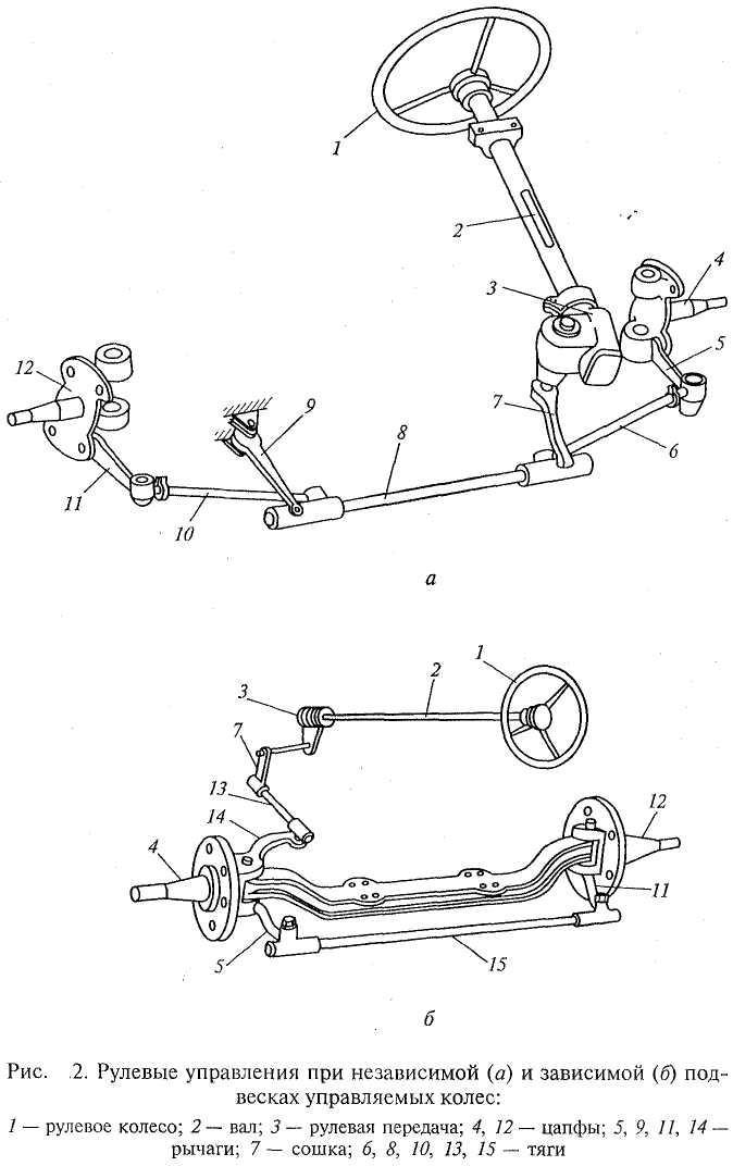 рулевые механизмы картинки интересные