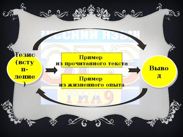 Пример из прочитанного текста Тезис (вступ-ление) Вывод Пример из жизненного опыта
