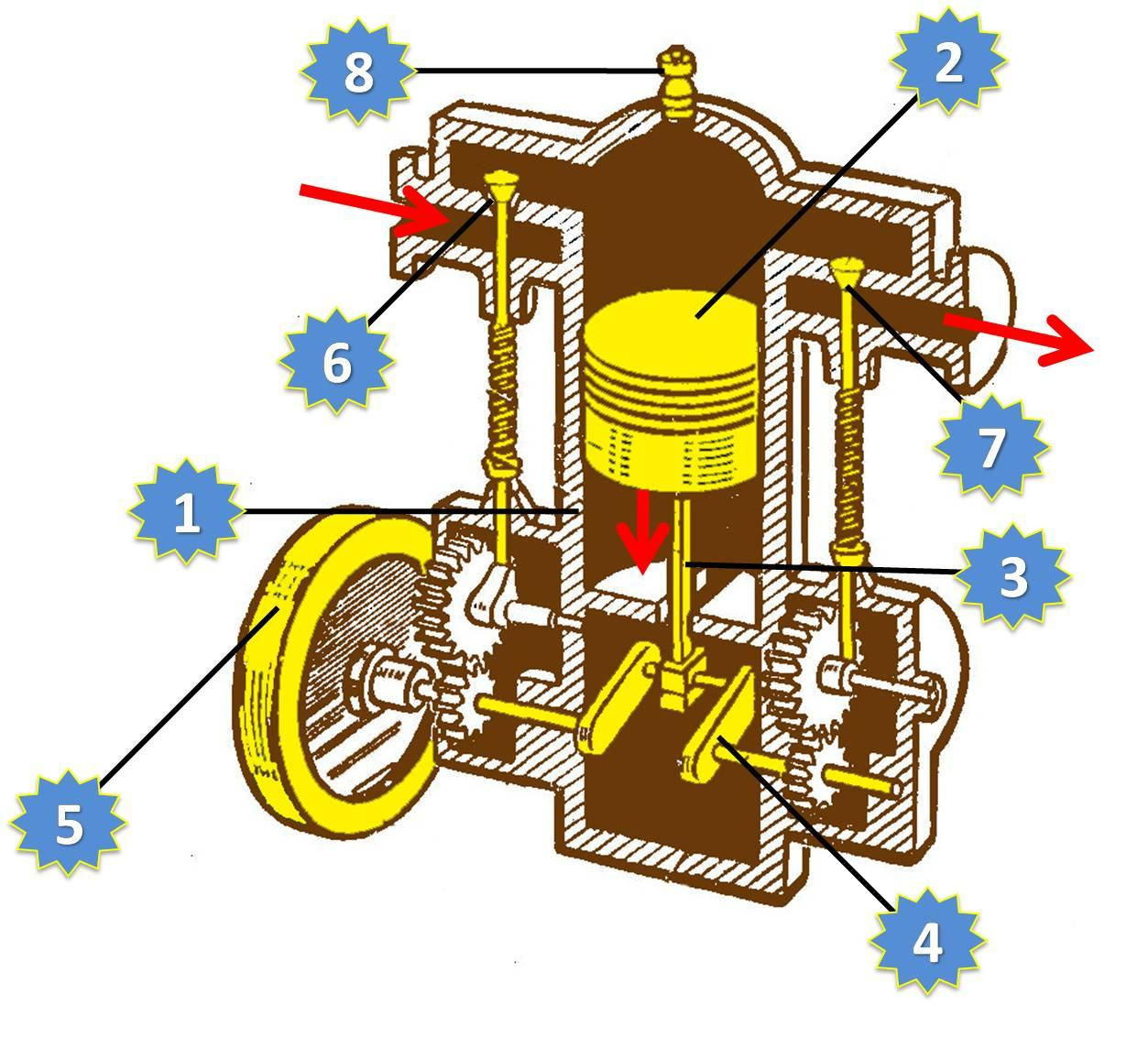 Картинки двигатели внутреннего сгорания