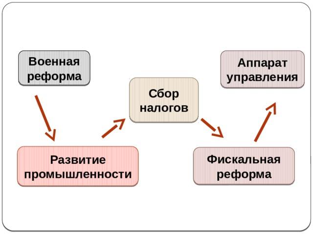 Логика петровских преобразований Военная реформа Аппарат управления Сбор налогов Развитие промышленности Фискальная реформа