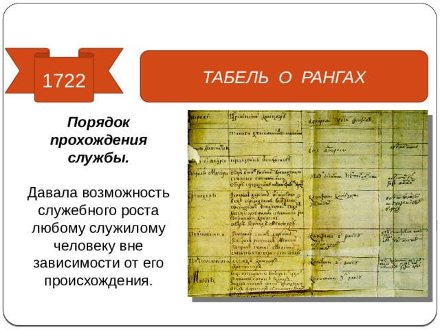 Реформы управления 1722 ТАБЕЛЬ О РАНГАХ Порядок прохождения службы. Давала возможность служебного роста любому служилому человеку вне зависимости от его происхождения.