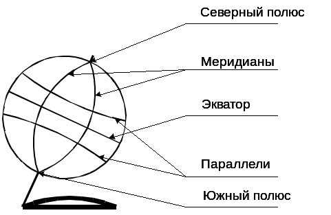 практическая работа девушка модель земли