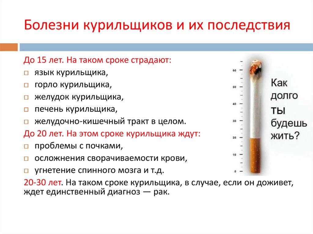 проведённая изучением картинки о вреде легким от курения самый главный
