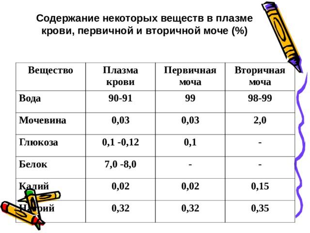 Содержание некоторых веществ в плазме крови, первичной и вторичной моче (%) Вещество Плазма крови Вода 90-91 Первичная моча Мочевина Глюкоза Вторичная моча 99 0,03 0,1 -0,12 98-99 Белок 0,03 2,0 0,1 7,0 -8,0 Калий - 0,02 Натрий - 0,32 - 0,02 0,15 0,32 0,35
