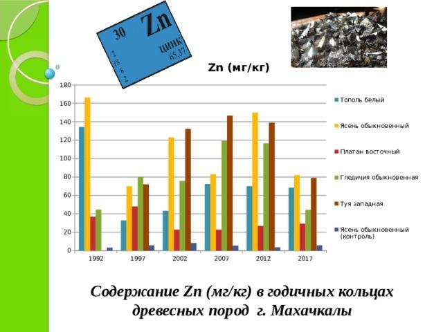 Содержание Zn (мг/кг) в годичных кольцах древесных пород г. Махачкалы