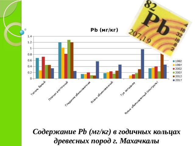 Содержание Pb (мг/кг) в годичных кольцах древесных пород г. Махачкалы