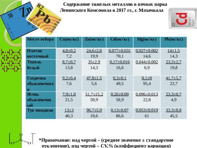 Содержание тяжелых металлов в почвах парка  Ленинского Комсомола в 2017 гг., г. Махачкала   Место отбора Платан восточный Cu(мг/кг)  4,8±0,2 Zn(мг/кг) Тополь белый 7,2  Cd(мг/кг) 24,6±2,8 Гледичия обыкновенная 8,7±0,7  13,8 19,9 0,077±0,031  9,2±0,4 Ясень обыкновенный Hg(мг/кг) 35±2,9 70,1 7,6 7,9±1,0 Туя западная 47,0±1,5 0,027±0,002 Pb(мг/кг) 0,17±0,016 14,3 14±1,5 13±3 21,5 14,6   0,3±0,1 5,6 16,6 0,044±0,002 51,7±15,2 14,3 40,3 49,5 23,3±2,7 6,9 0,26±0,09 50,9 0,1±0 96,7±5,9 58,9 10,6 0,13±0,07 41,7±5,7 95,4 19,8 0,096±0,013 86,6 23,7 0,053±0,019 23,3±0,7 22,8 4,9 61 33,3±8,8 45,5 *Примечание: над чертой – (среднее значение ± стандартное отклонение), под чертой – CV,% (коэффициент вариации)