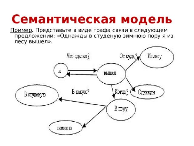 Проверочная работа по теме информационные модели на графах журналы фотография